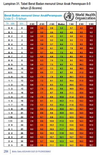 Berat Badan & Tinggi Normal Bayi 11 Bulan