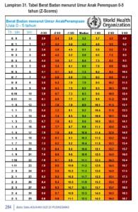 Tabel Berat Badan menurut Umur Anak Perempuan 0-5 tahun
