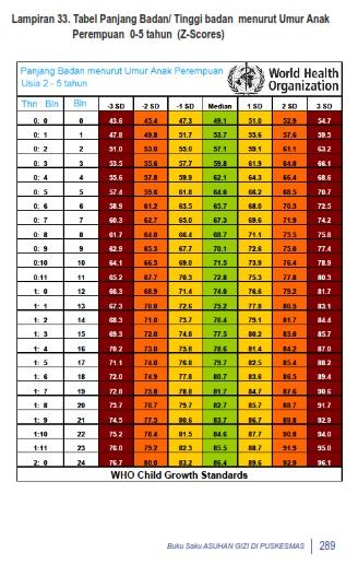 Tabel Berat Dan Tinggi Badan Anak