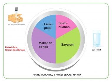 porsi makanan seimbang